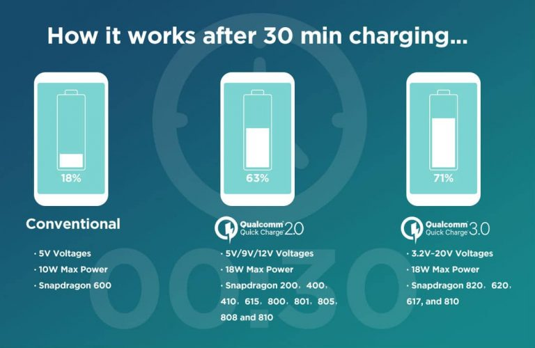 quick charge 3.0 vs 2.0